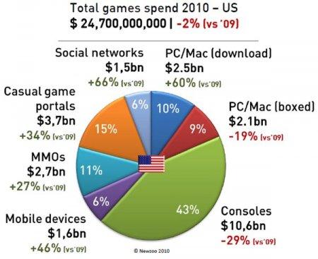 ММО, казуалки, игры в соцсетях и цифровые версии игр растут
