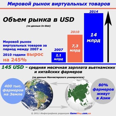 Мировой рынок вирутальный товаров