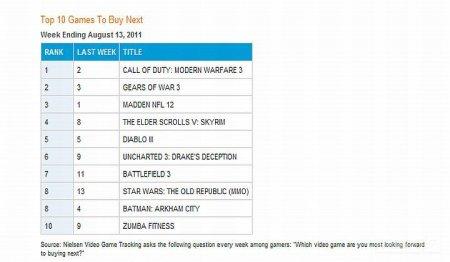 Самые популярные PC-игры в США