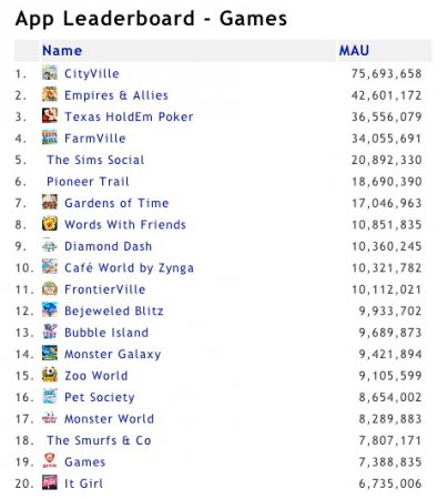 В The Sims Social за четыре дня прибавилось еще 11 млн. игроков