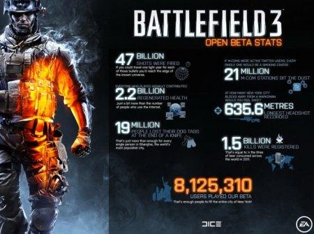 В бету Battlefield 3 играли 8 млн. человек