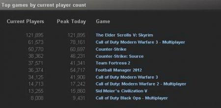 Skyrim против Modern Warfare 3