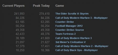 TOP 10 Steam-продаж за прошлую неделю (6-12 ноября, 2011)
