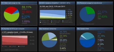 На чем играют геймеры - анализ Steam