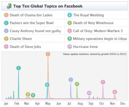 Modern Warfare 3 - самая популярная тема на Facebook