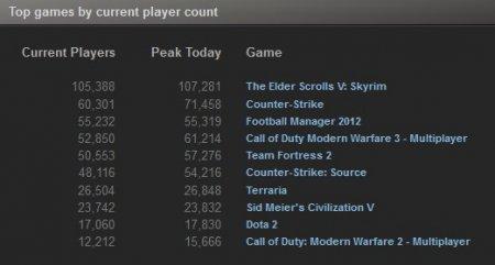 TOP 10 Steam-продаж за прошлую неделю (11-17 декабря, 2011)