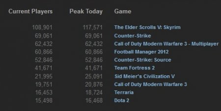 TOP 10 Steam-продаж за прошлую неделю (18-24 декабря, 2011)