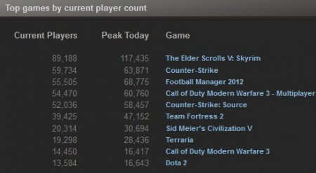 TOP 10 Steam-продаж за прошлую неделю (25-31 декабря, 2011)