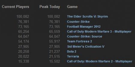 TOP 10 Steam-продаж за прошлую неделю (8-14 января, 2012)