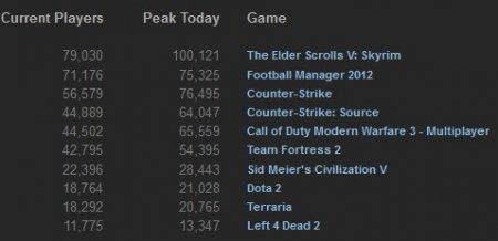 TOP 10 Steam-продаж за прошлую неделю (15-21 января, 2012)